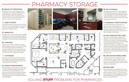 Pharma Storage Diversity